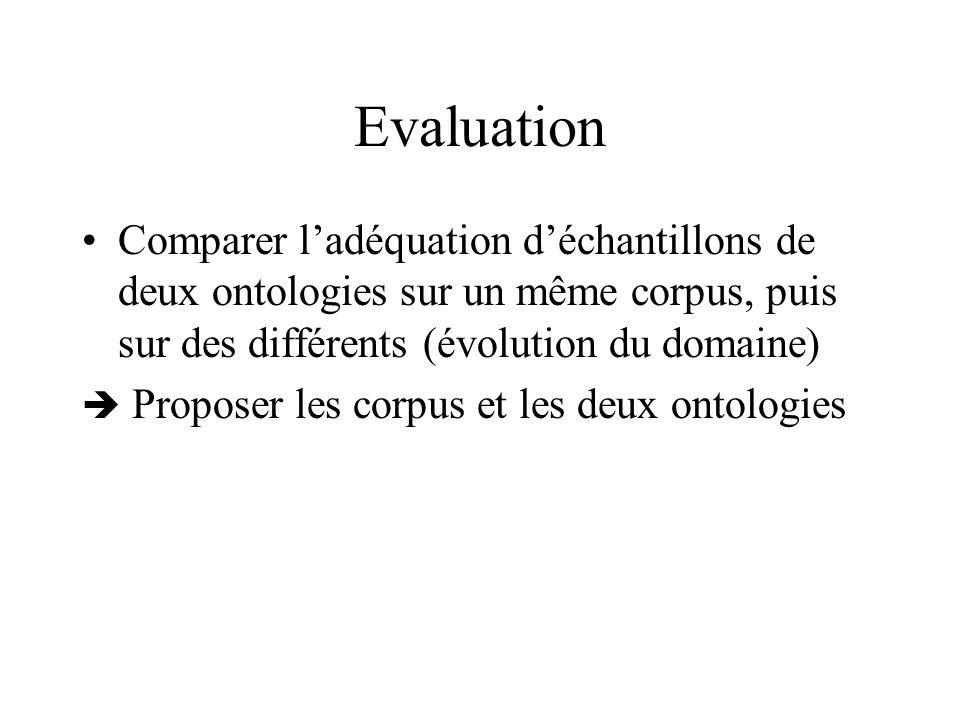 Evaluation Comparer ladéquation déchantillons de deux ontologies sur un même corpus, puis sur des différents (évolution du domaine) Proposer les corpu