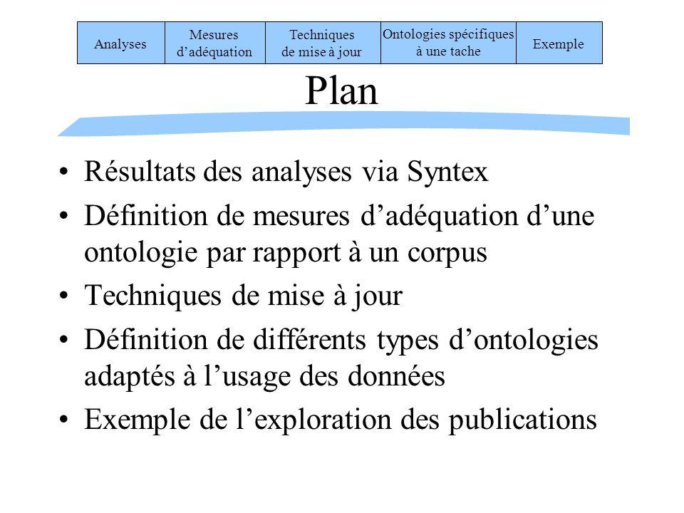 Plan Résultats des analyses via Syntex Définition de mesures dadéquation dune ontologie par rapport à un corpus Techniques de mise à jour Définition d
