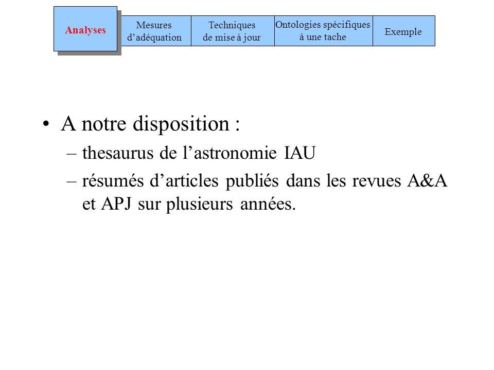 A notre disposition : –thesaurus de lastronomie IAU –résumés darticles publiés dans les revues A&A et APJ sur plusieurs années. Techniques de mise à j