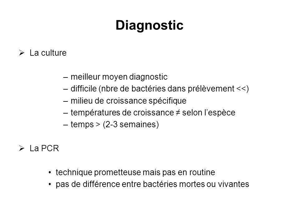 Diagnostic La culture –meilleur moyen diagnostic –difficile (nbre de bactéries dans prélèvement <<) –milieu de croissance spécifique –températures de