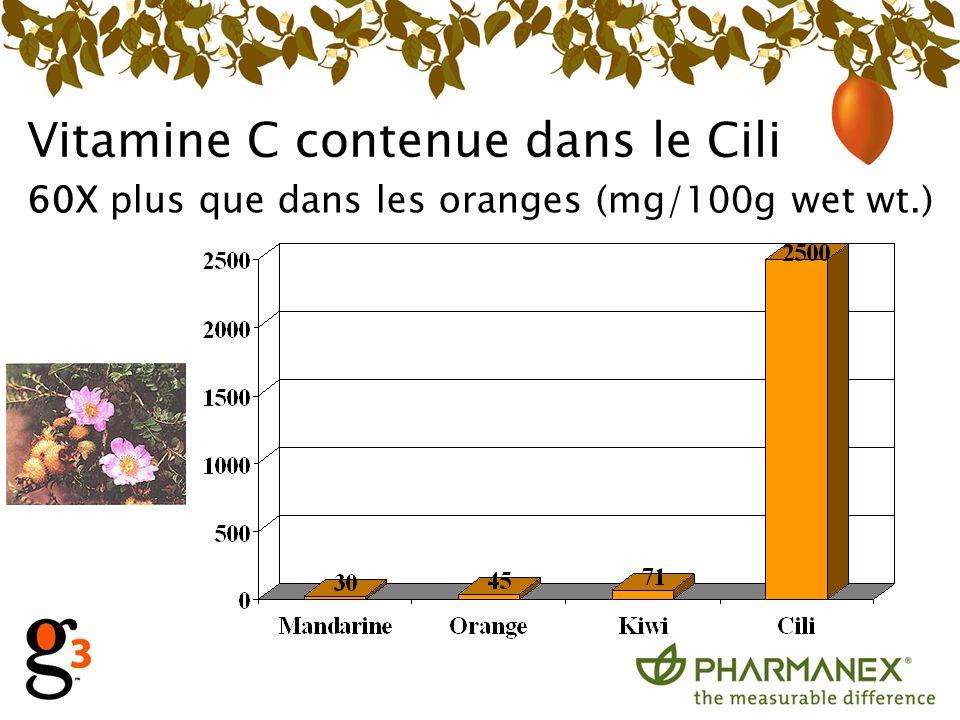 Vitamine C contenue dans le Cili 60X plus que dans les oranges (mg/100g wet wt.)
