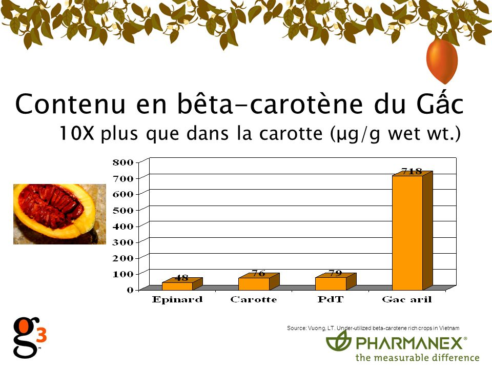 Contenu en bêta-carotène du G c 10X plus que dans la carotte (μg/g wet wt.) Source: Vuong, LT. Under-utilized beta-carotene rich crops in Vietnam