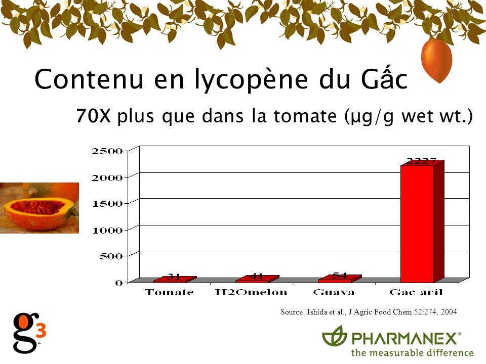 Contenu en lycopène du G c 70X plus que dans la tomate (μg/g wet wt.) Source: Ishida et al., J Agric Food Chem 52:274, 2004