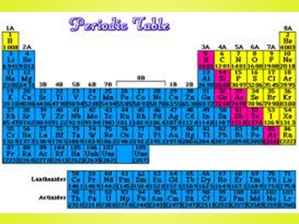 Les éléments d`une même famille – regroupés en colonnes verticales – ont des propriétés similaires Ils se nomment un groupe ou une famille Ex: Gr 1 – Métaux Alcalins Gr 18 – Gaz Rares Les rangées horizontales se nomment les périodes
