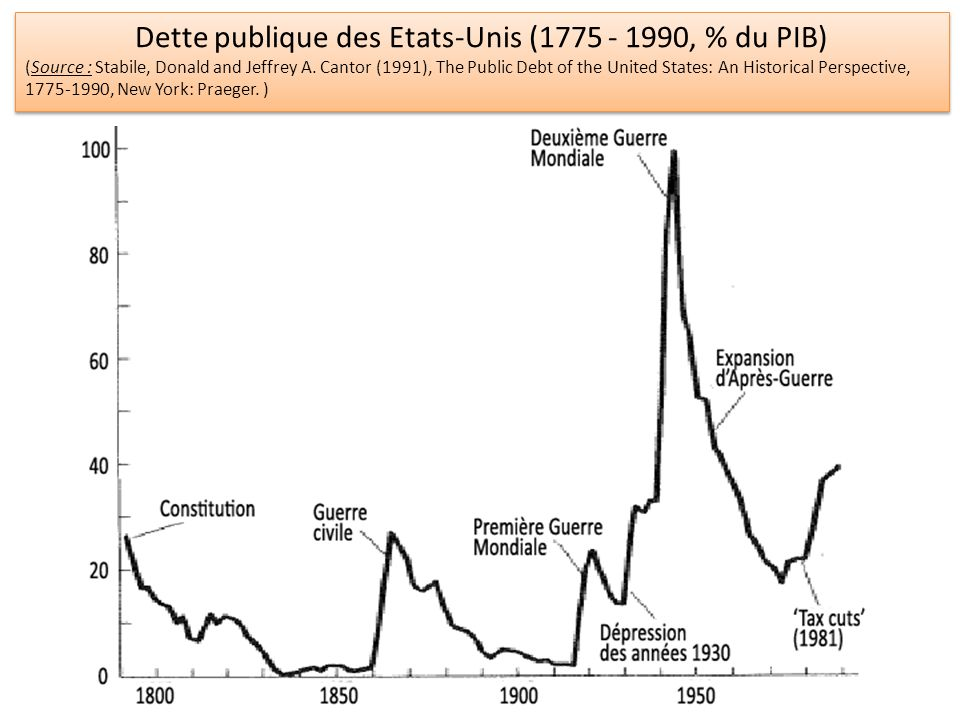 Dette publique des Etats-Unis (1775 - 1990, % du PIB) (Source : Stabile, Donald and Jeffrey A.
