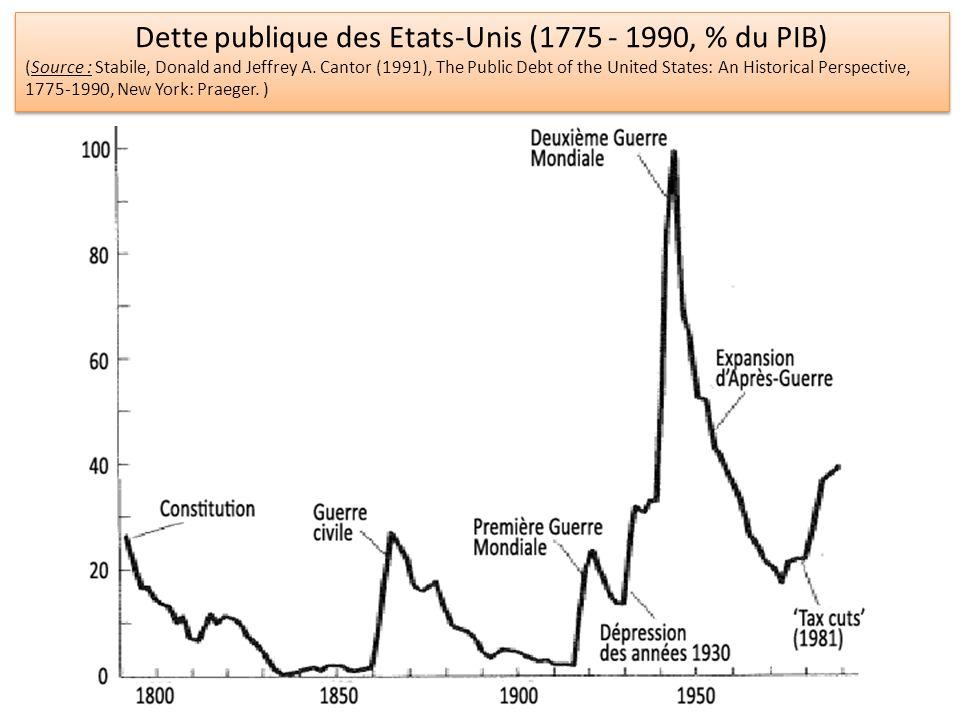 Dette publique des Etats-Unis (1775 - 1990, % du PIB) (Source : Stabile, Donald and Jeffrey A. Cantor (1991), The Public Debt of the United States: An
