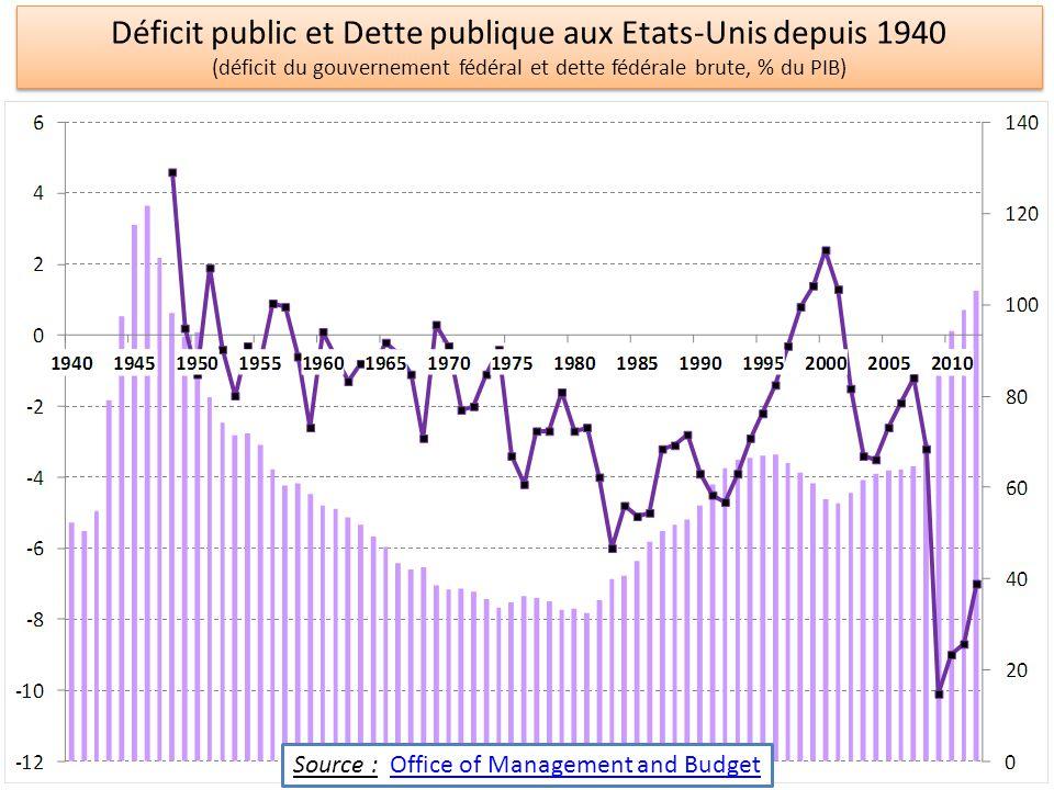 Déficit public et Dette publique aux Etats-Unis depuis 1940 (déficit du gouvernement fédéral et dette fédérale brute, % du PIB) Déficit public et Dett