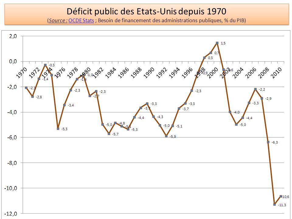 Déficit public des Etats-Unis depuis 1970 (Source : OCDE Stats ; Besoin de financement des administrations publiques, % du PIB)OCDE Stats Déficit public des Etats-Unis depuis 1970 (Source : OCDE Stats ; Besoin de financement des administrations publiques, % du PIB)OCDE Stats