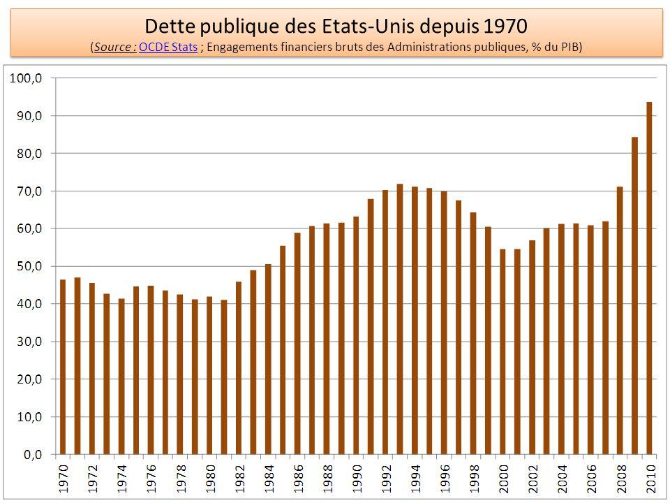 Dette publique des Etats-Unis depuis 1970 (Source : OCDE Stats ; Engagements financiers bruts des Administrations publiques, % du PIB)OCDE Stats Dette