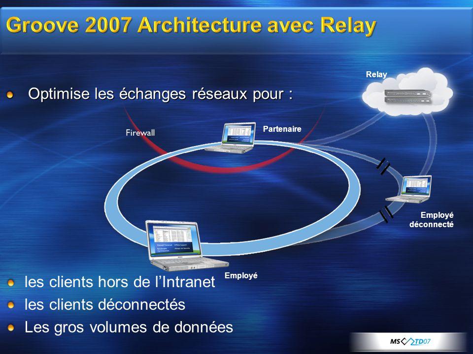 Relay Employé déconnecté Employé Partenaire Optimise les échanges réseaux pour : les clients hors de lIntranet les clients déconnectés Les gros volumes de données