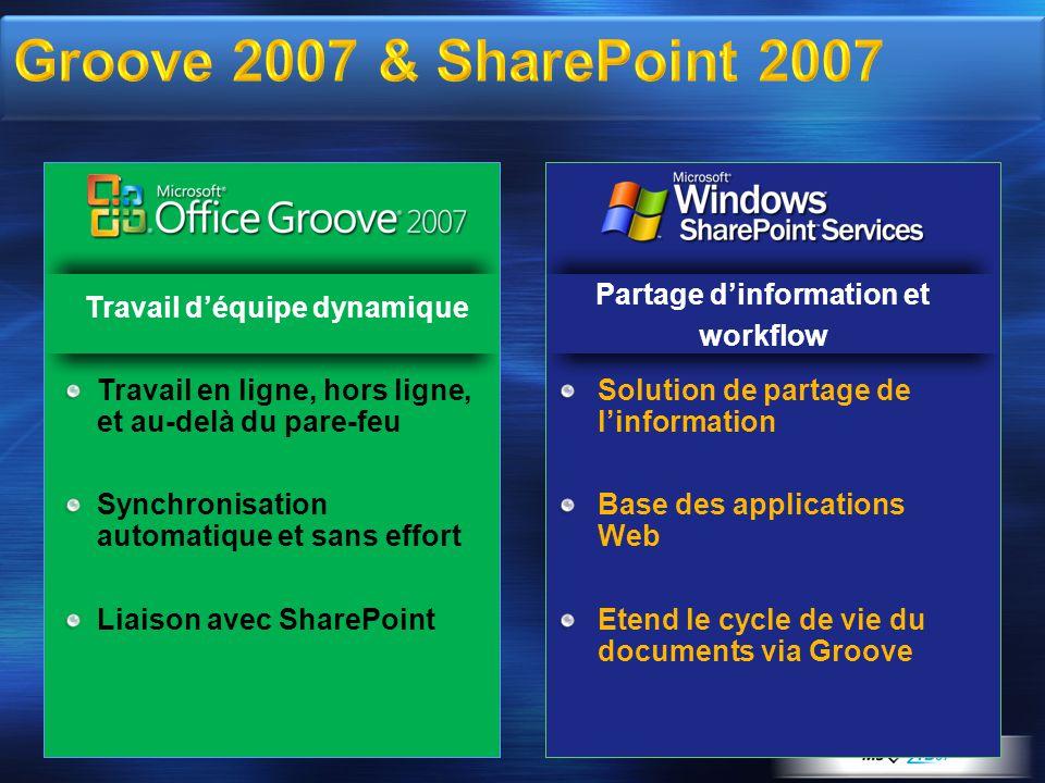 Partage dinformation et workflow Travail en ligne, hors ligne, et au-delà du pare-feu Synchronisation automatique et sans effort Liaison avec SharePoi