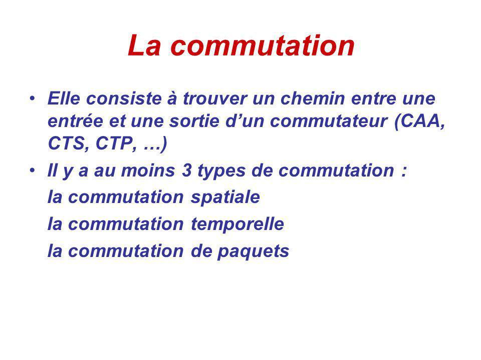 La commutation Elle consiste à trouver un chemin entre une entrée et une sortie dun commutateur (CAA, CTS, CTP, …) Il y a au moins 3 types de commutation : la commutation spatiale la commutation temporelle la commutation de paquets