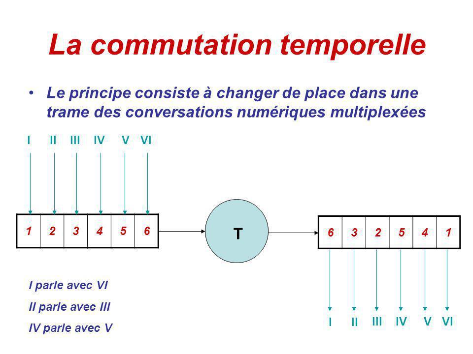 La commutation temporelle Le principe consiste à changer de place dans une trame des conversations numériques multiplexées 123456 632541 III IIIIVVVI III IIIIVVVI T I parle avec VI II parle avec III IV parle avec V