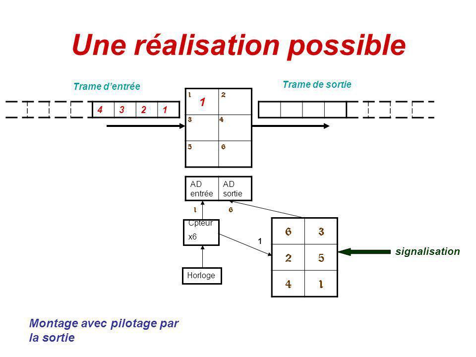 La commutation temporelle Le principe consiste à changer de place dans une trame des conversations numériques multiplexées 123456 632541 III IIIIVVVI