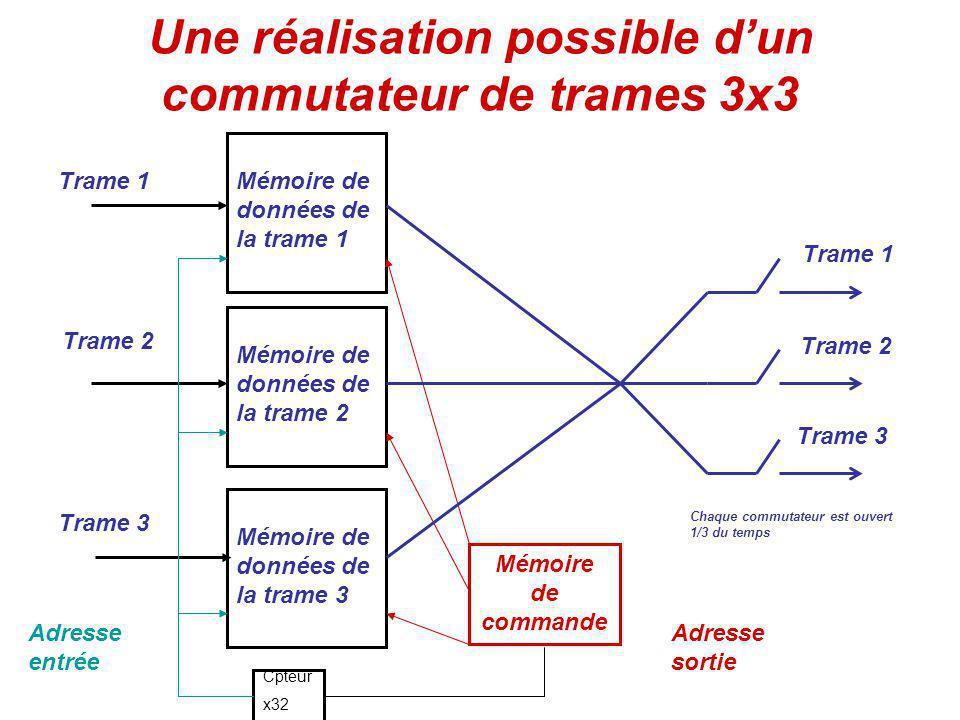 Une réalisation possible dun commutateur de trames 3x3 Mémoire de données de la trame 1 Mémoire de données de la trame 2 Mémoire de données de la trame 3 Cpteur x32 Adresse entrée Trame 1 Trame 2 Trame 3 Mémoire de commande Adresse sortie Trame 1 Trame 2 Trame 3 Chaque commutateur est ouvert 1/3 du temps