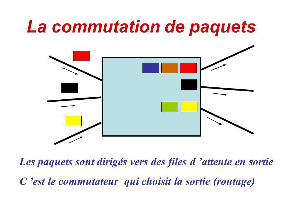 La commutation de paquets Les paquets sont dirigés vers des files d attente en sortie C est le commutateur qui choisit la sortie (routage)