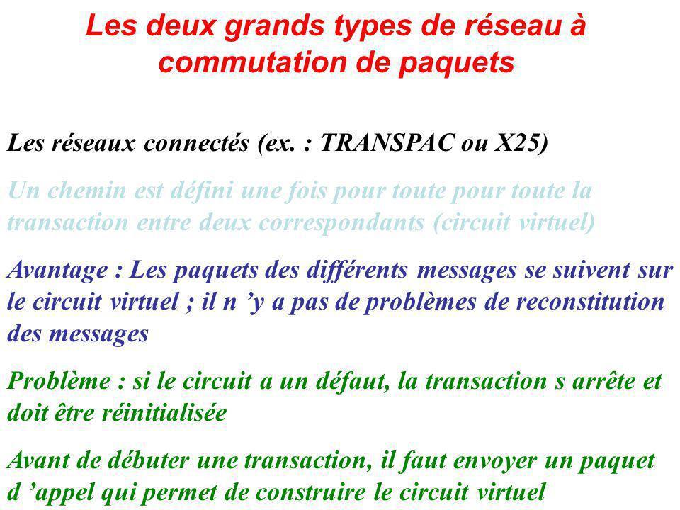 Les deux grands types de réseau à commutation de paquets Les réseaux connectés (ex.