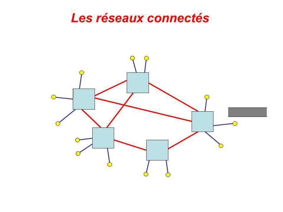 Les deux grands types de réseau à commutation de paquets Les réseaux connectés (ex. : TRANSPAC ou X25) Un chemin est défini une fois pour toute pour t