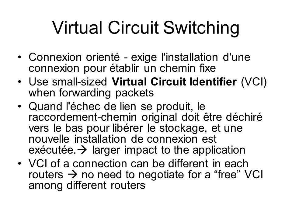 Virtual Circuit Switching Connexion orienté - exige l installation d une connexion pour établir un chemin fixe Use small-sized Virtual Circuit Identifier (VCI) when forwarding packets Quand l échec de lien se produit, le raccordement-chemin original doit être déchiré vers le bas pour libérer le stockage, et une nouvelle installation de connexion est exécutée.