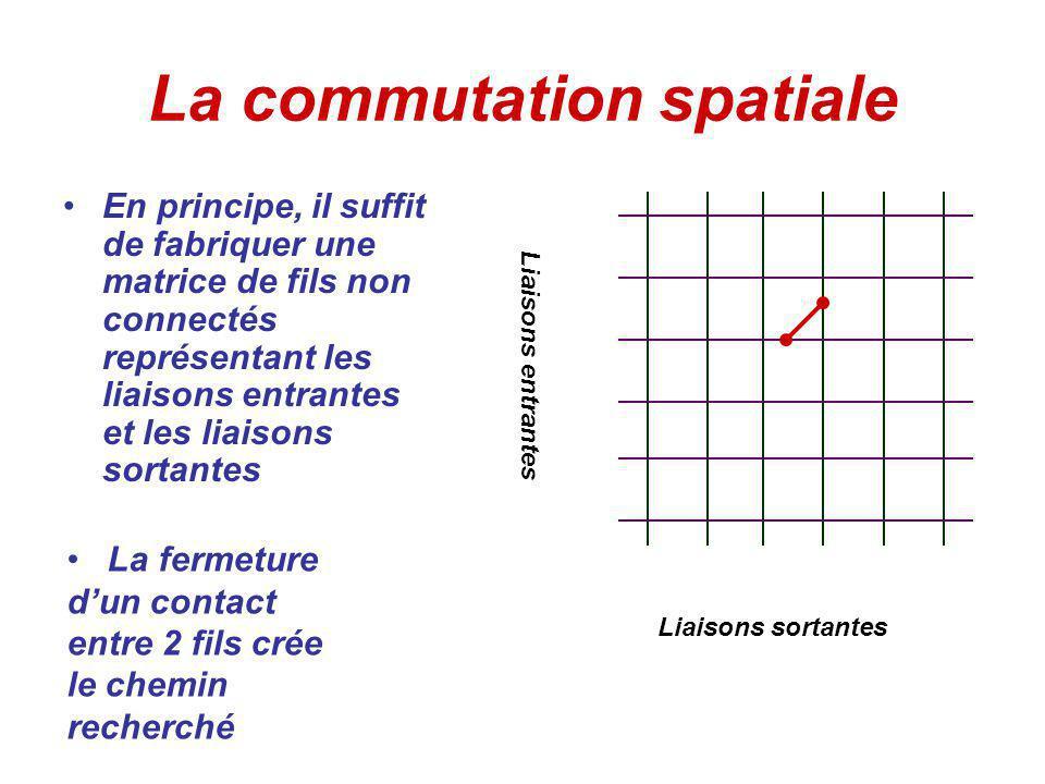 La commutation spatiale En principe, il suffit de fabriquer une matrice de fils non connectés représentant les liaisons entrantes et les liaisons sortantes Liaisons entrantes Liaisons sortantes La fermeture dun contact entre 2 fils crée le chemin recherché