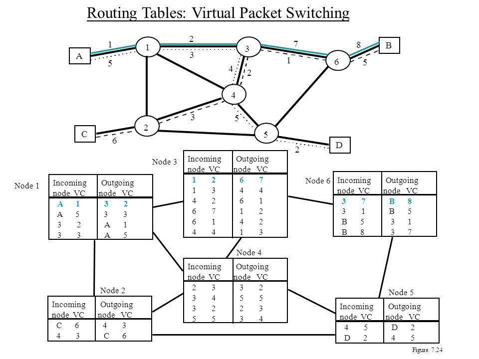Virtual Circuit Switching Connexion orienté - exige l'installation d'une connexion pour établir un chemin fixe Use small-sized Virtual Circuit Identif