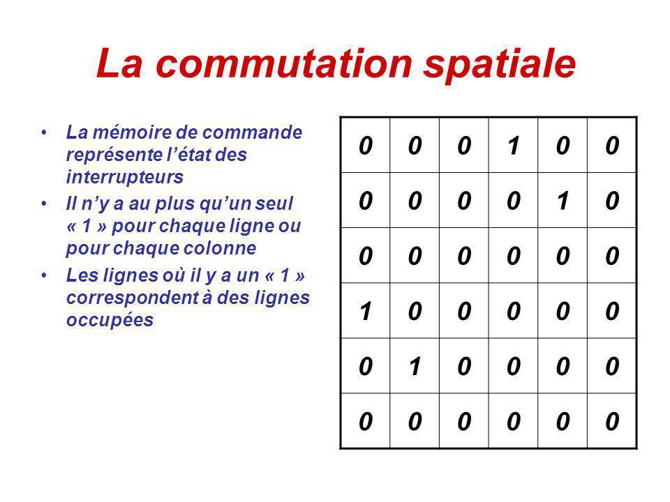 La commutation spatiale La mémoire de commande représente létat des interrupteurs Il ny a au plus quun seul « 1 » pour chaque ligne ou pour chaque colonne Les lignes où il y a un « 1 » correspondent à des lignes occupées 000100 000010 000000 100000 010000 000000