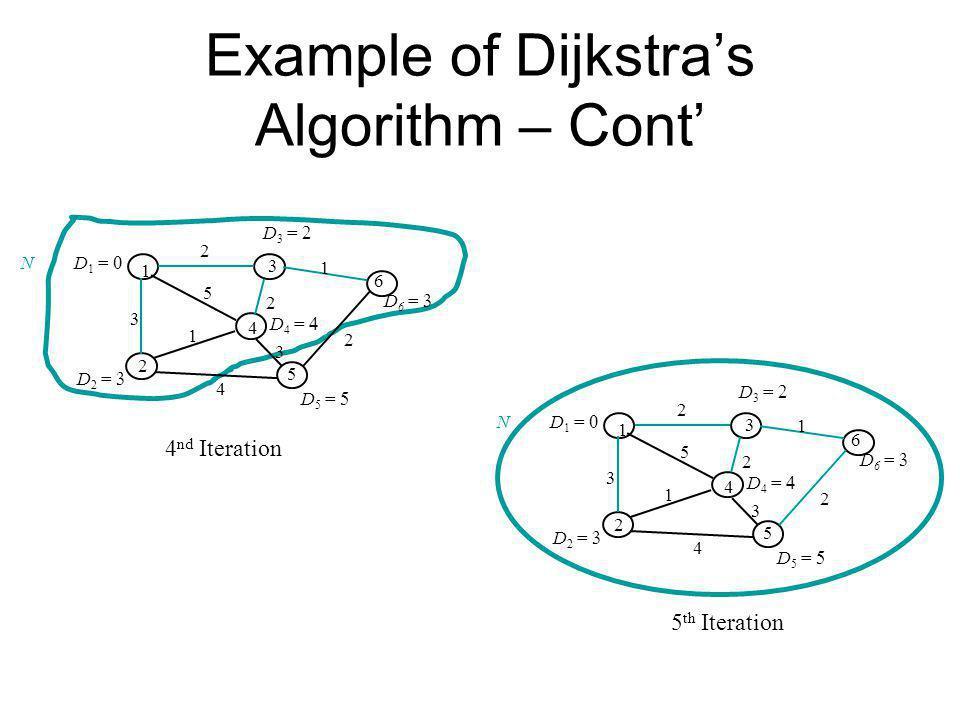 Example of Dijkstras Algorithm – Cont 1 2 3 4 5 6 1 1 2 3 2 3 5 2 4 D 6 = D 5 = D 4 = D 2 = D 1 = D 3 = N 1 2 3 4 5 6 1 1 2 3 2 3 5 2 4 D 6 = D 5 = D 4 = D 2 = D 1 = D 3 = N 4 nd Iteration 5 th Iteration