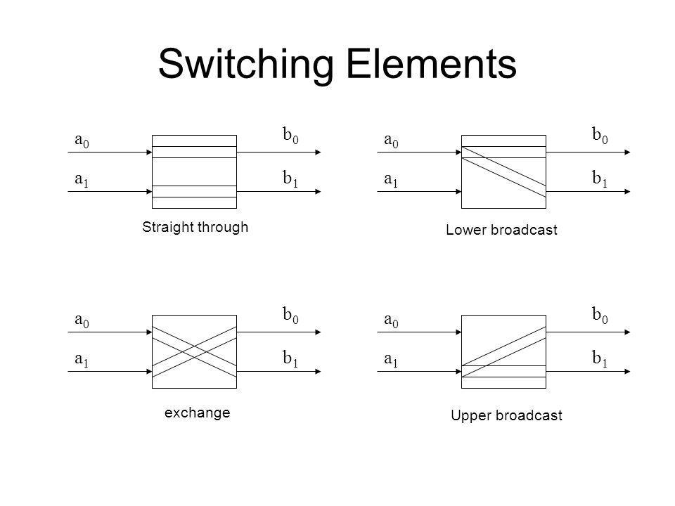 Space Division Switching 2 x 2 switching element a0a0 a1a1 b0b0 b1b1 Dans la méthodologie space division, le switch fabric peut supporter plusieurs co