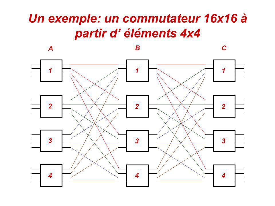 Un exemple: un commutateur 16x16 à partir d éléments 4x4 111 2 22 3 33 44 4 A BC