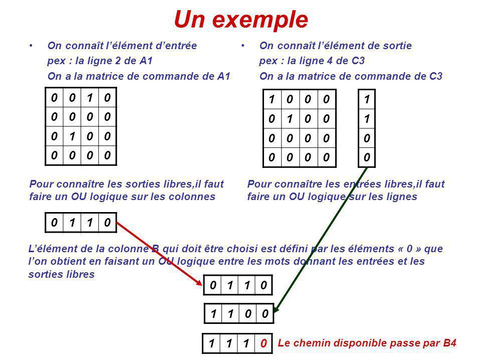 Un exemple On connaît lélément dentrée pex : la ligne 2 de A1 On a la matrice de commande de A1 0010 0000 0100 0000 Pour connaître les sorties libres,il faut faire un OU logique sur les colonnes 0110 On connaît lélément de sortie pex : la ligne 4 de C3 On a la matrice de commande de C3 1000 0100 0000 0000 Pour connaître les entrées libres,il faut faire un OU logique sur les lignes 1 1 0 0 Lélément de la colonne B qui doit être choisi est défini par les éléments « 0 » que lon obtient en faisant un OU logique entre les mots donnant les entrées et les sorties libres 1110 1100 0110 Le chemin disponible passe par B4