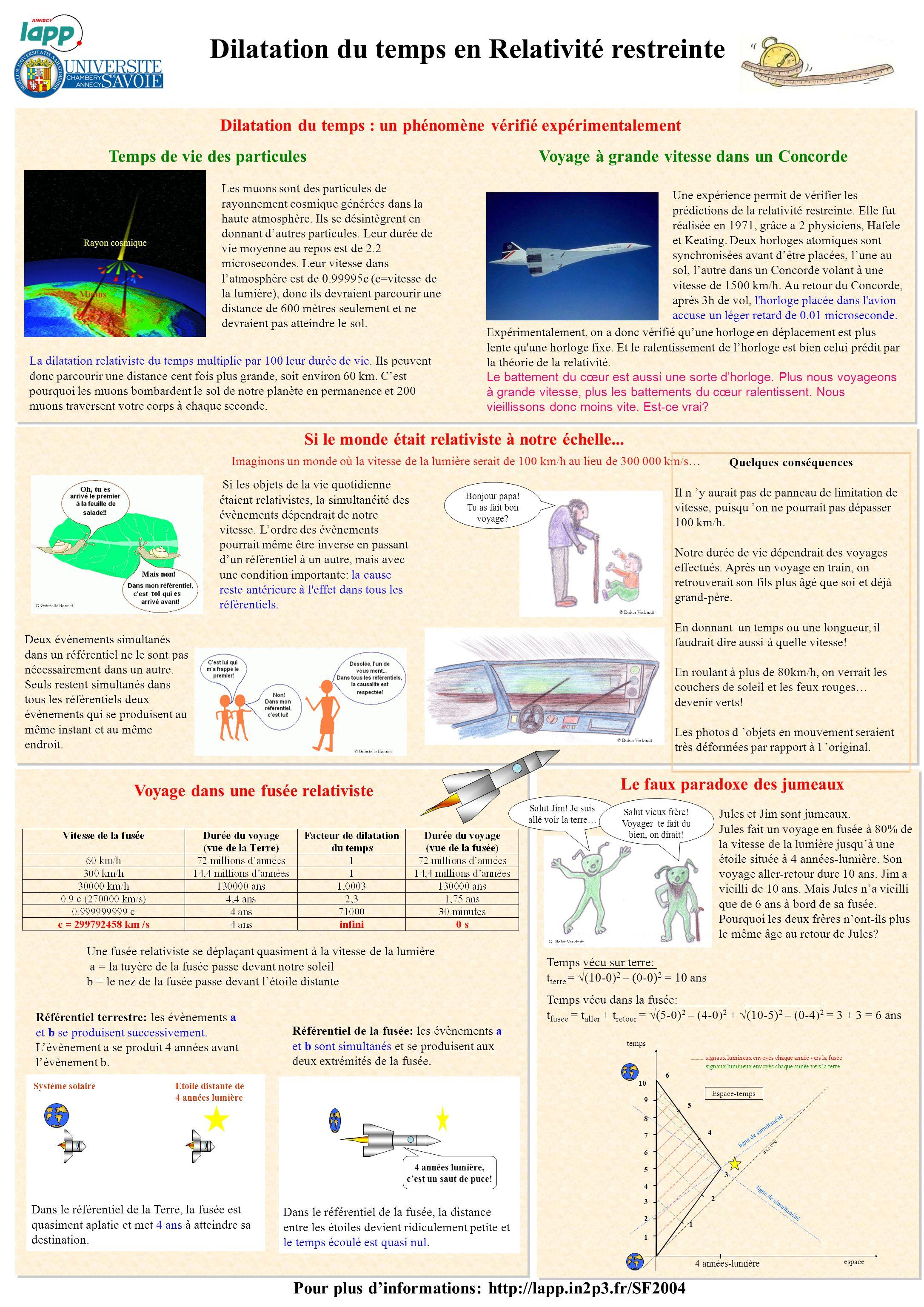 Dilatation du temps en Relativité restreinte Temps de vie des particules Les muons sont des particules de rayonnement cosmique générées dans la haute