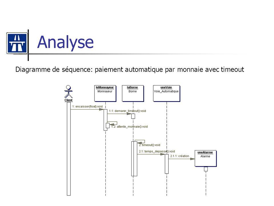 Analyse Diagramme de séquence: paiement automatique par monnaie avec timeout