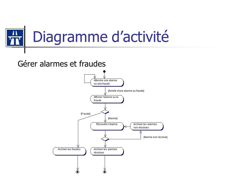 Diagramme dactivité Gérer alarmes et fraudes