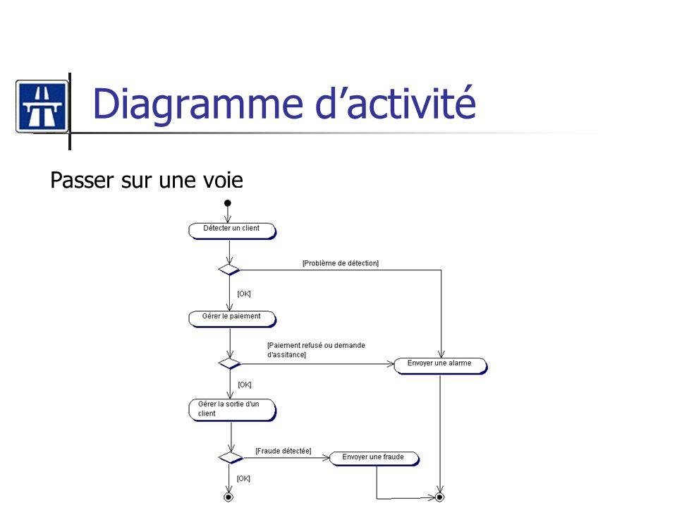 Diagramme dactivité Passer sur une voie