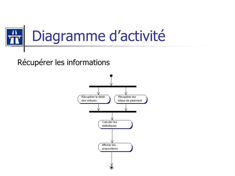 Diagramme dactivité Récupérer les informations