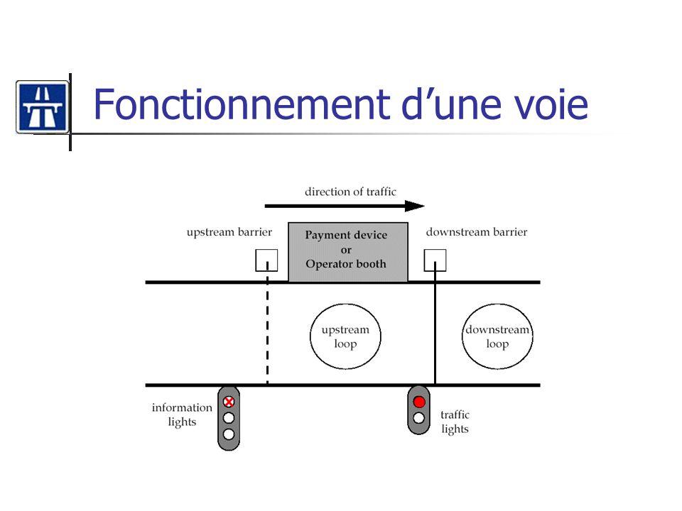 Diagramme de séquence Paiement automatique par monnaie