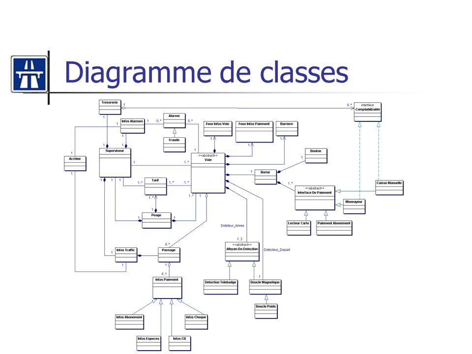 Diagramme de classes
