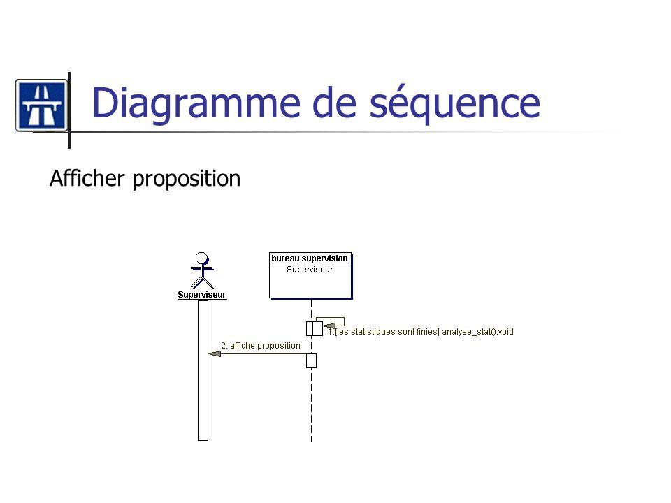 Diagramme de séquence Afficher proposition