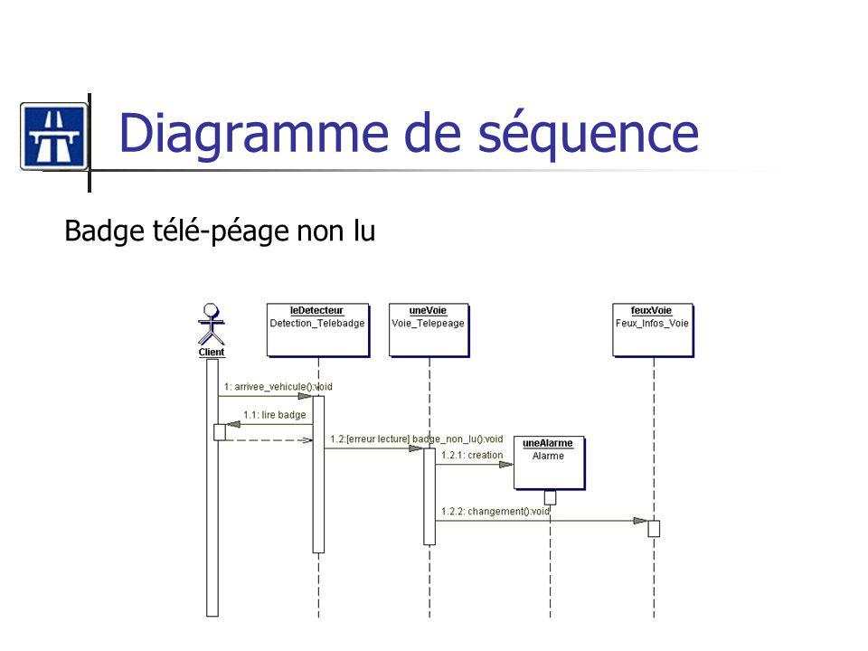 Diagramme de séquence Badge télé-péage non lu