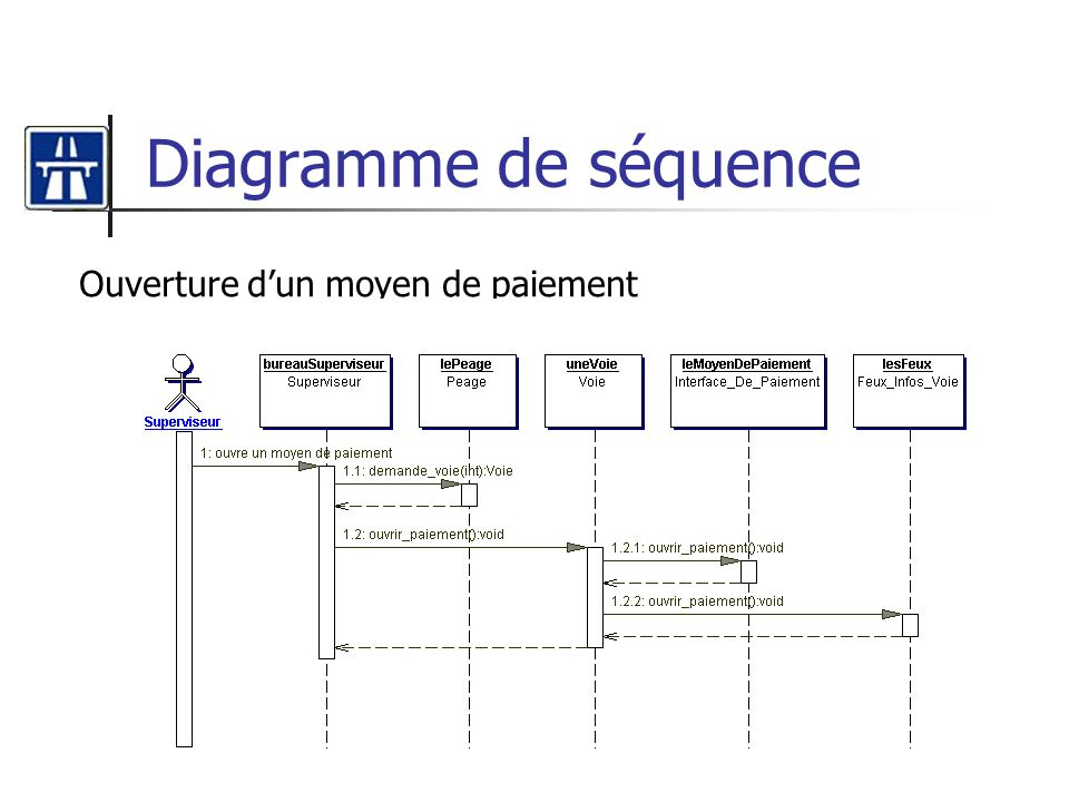 Diagramme de séquence Ouverture dun moyen de paiement