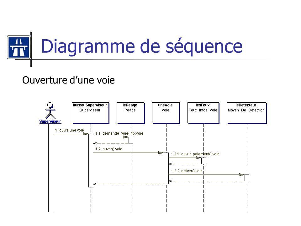 Diagramme de séquence Ouverture dune voie