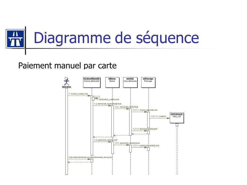 Diagramme de séquence Paiement manuel par carte