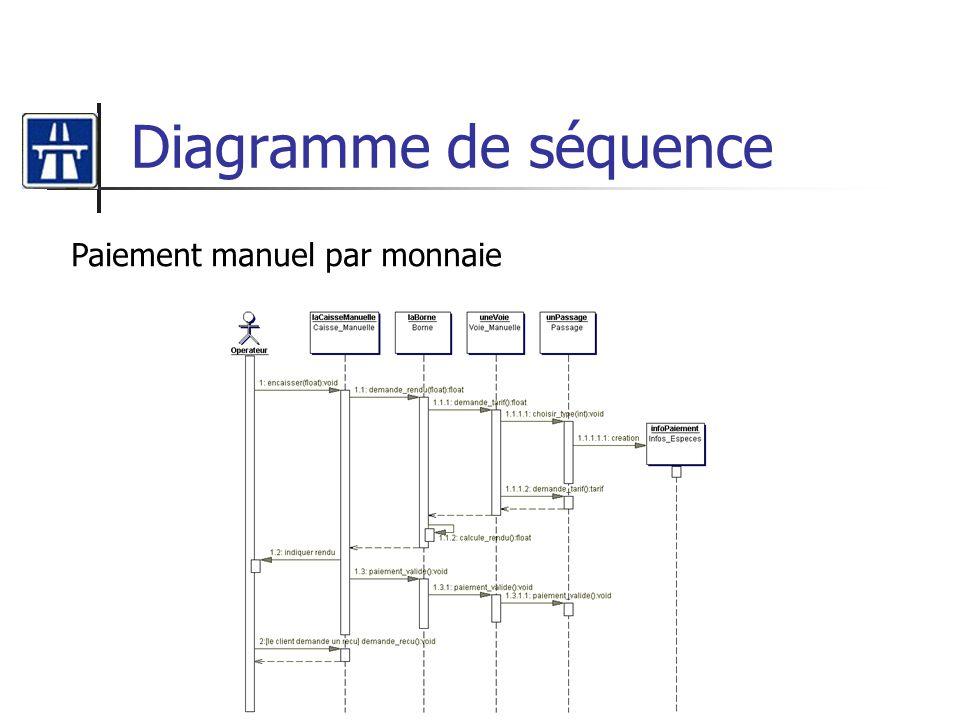 Diagramme de séquence Paiement manuel par monnaie