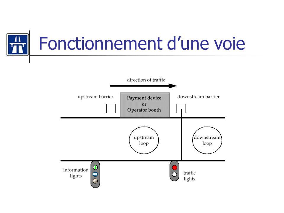 Diagramme de séquence Changer tarif