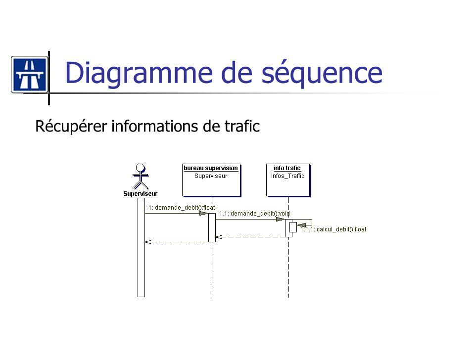 Diagramme de séquence Récupérer informations de trafic