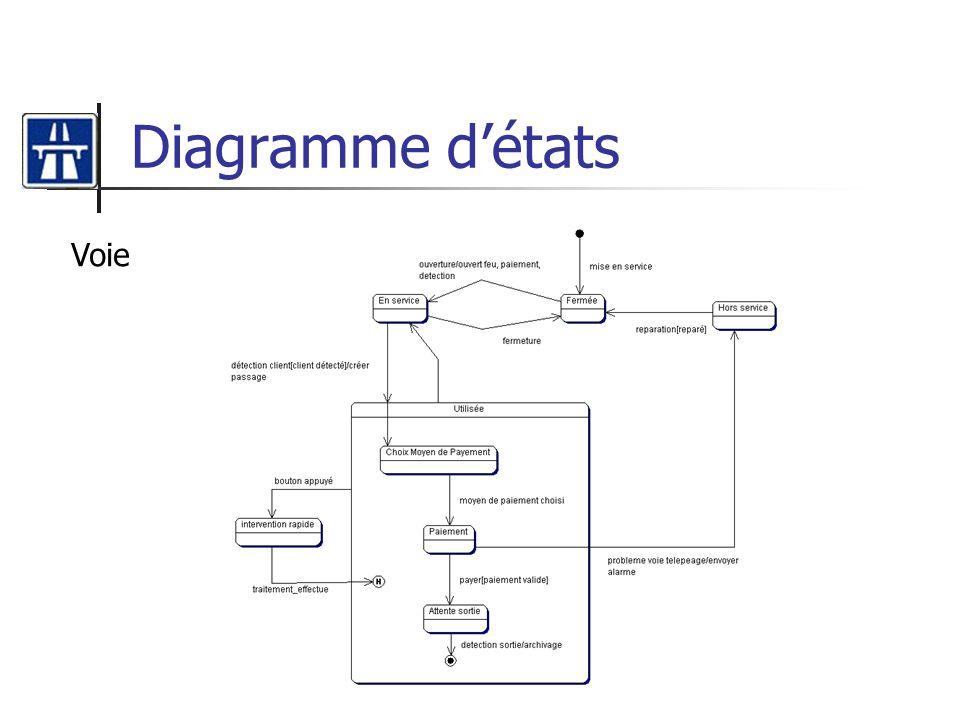 Diagramme détats Voie