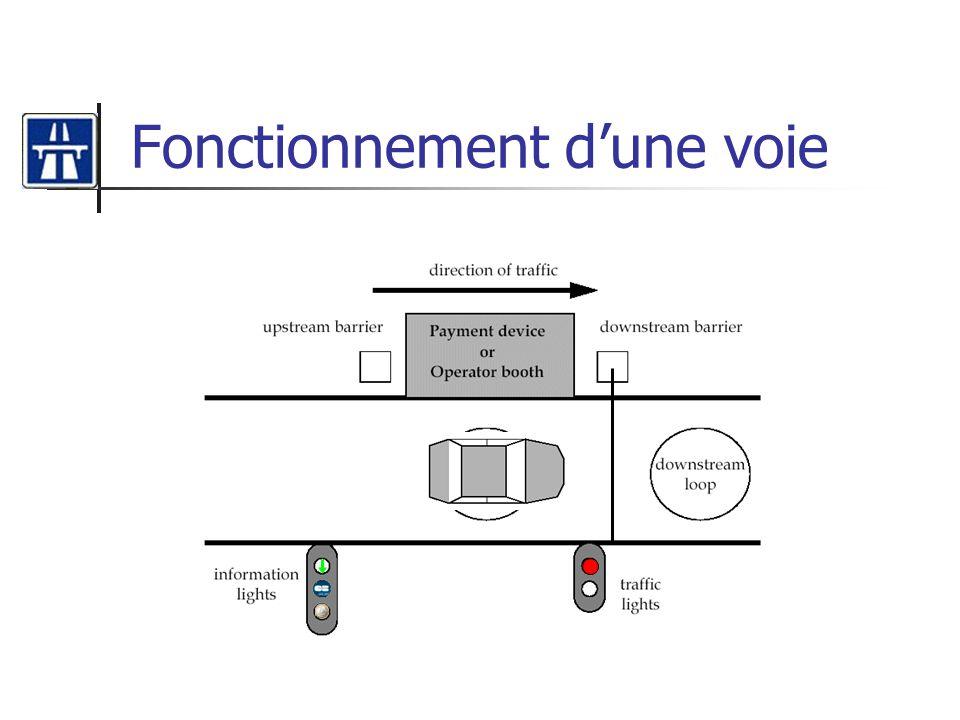 Diagramme de séquence Détection voie fermée