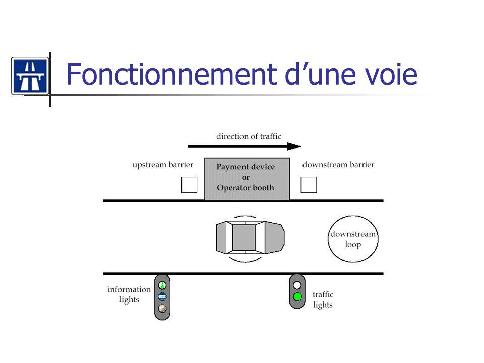 Diagramme de séquence: paiement automatique par carte