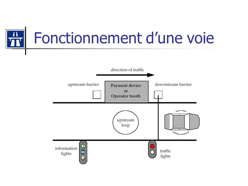 Diagramme de séquence Gérer sortie client