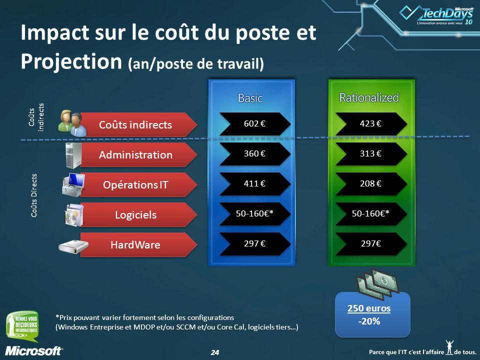 24 Impact sur le coût du poste et Projection (an/poste de travail) HardWare Logiciels Opérations IT Administration Coûts indirects 602 360 411 50-160*